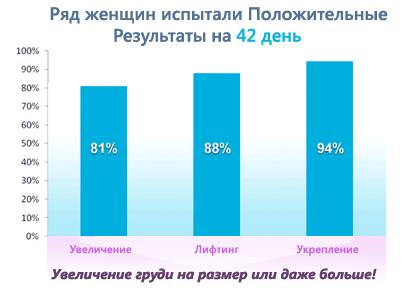 крем breasthill купить в украине